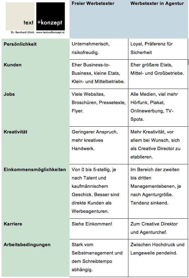 Unterschied Freier Werbetexter – Werbetexter Agentur, Tabelle
